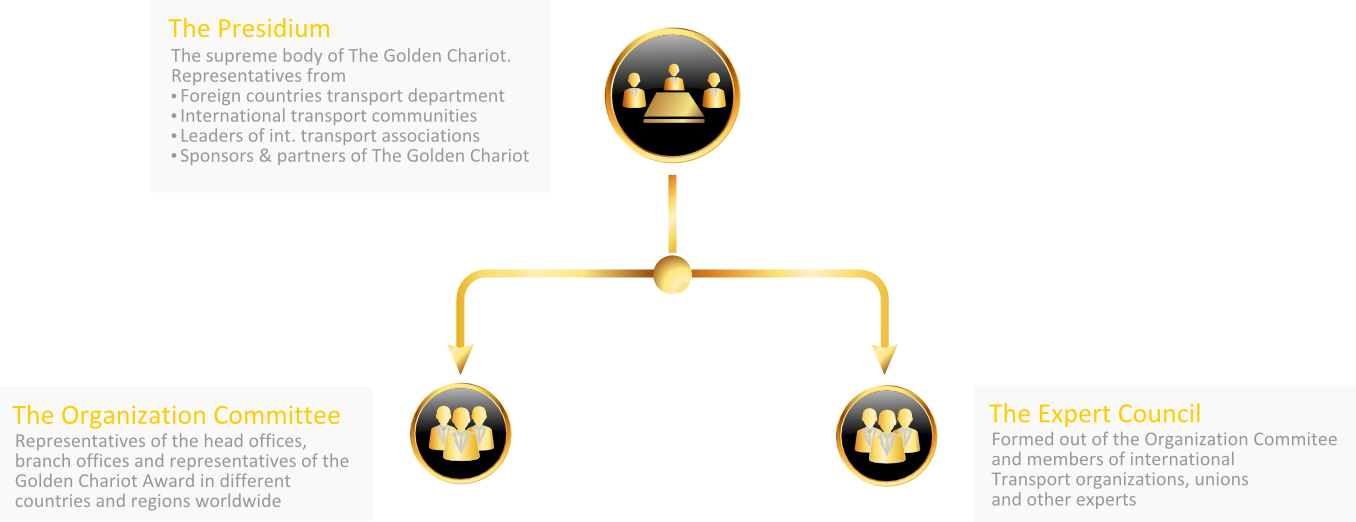 Structure of Golden Chariot Award